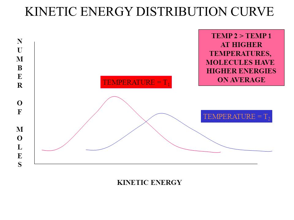 MORE ABOUT TEMPERATURE AND KINETIC ENERGY THE KINETIC ENERGY OF AN OBJECT IS RELATED TO ITS MASS AND ITS SPEED. LARGE, FAST MOLECULES HAVE MORE ENERGY