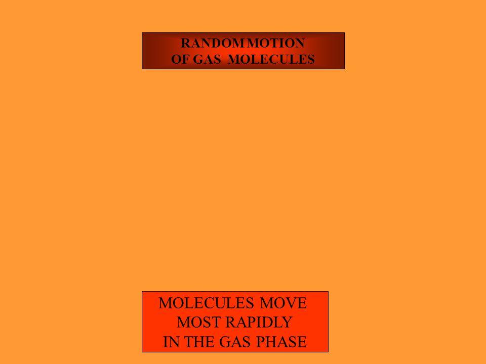 MOLECULAR MOTIONS MOTION OF GAS MOLECULES (TRANSLATION, ROTATION & VIBRATION) MOTION OF LIQIUD MOLECULES (ROTATION & VIBRATION) MOTION OF SOLID MOLECU