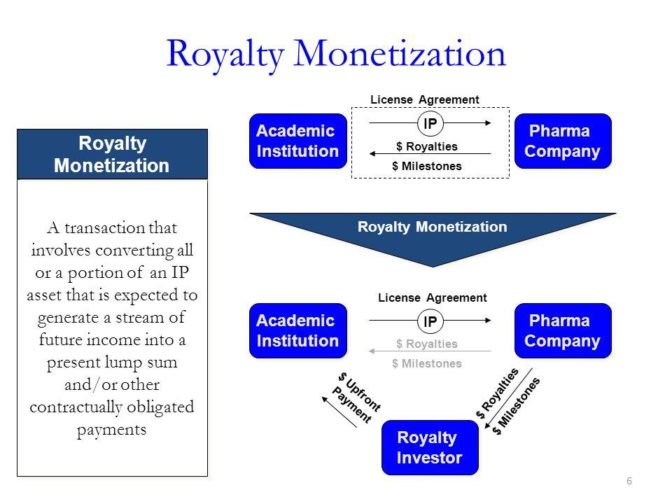 Royalty Monetization Academic Institution IP Pharma Company $ Royalties $ Milestones License Agreement Royalty Monetization IP $ Royalties License Agr
