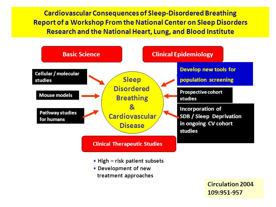 Cardiovascular Consequences of Sleep-Disordered Breathing Report of a Workshop From the National Center on Sleep Disorders Research and the National H