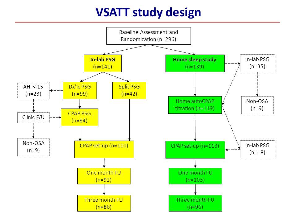 Clinic F/U In-lab PSG (n=35) AHI < 15 (n=23) CPAP PSG (n=84) Home autoCPAP titration (n=119) In-lab PSG (n=141) Home sleep study (n=139) CPAP set-up (