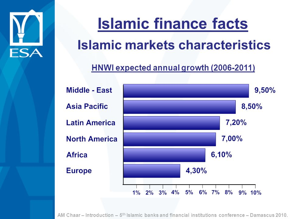 Islamic finance facts HNWI expected annual growth (2006-2011) Islamic markets characteristics AM Chaar – Introduction – 5 th Islamic banks and financi