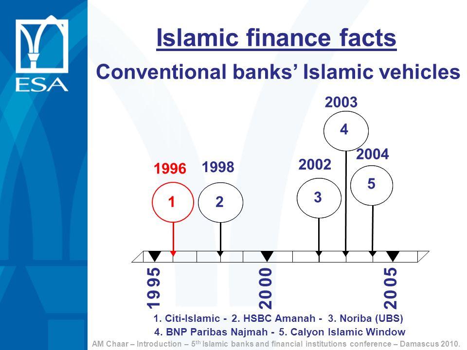 1. Citi-Islamic -2. HSBC Amanah -3. Noriba (UBS) 4. BNP Paribas Najmah -5. Calyon Islamic Window 1998 2 2003 4 2002 3 2004 5 1 9 9 5 2 0 0 0 2 0 0 5 1
