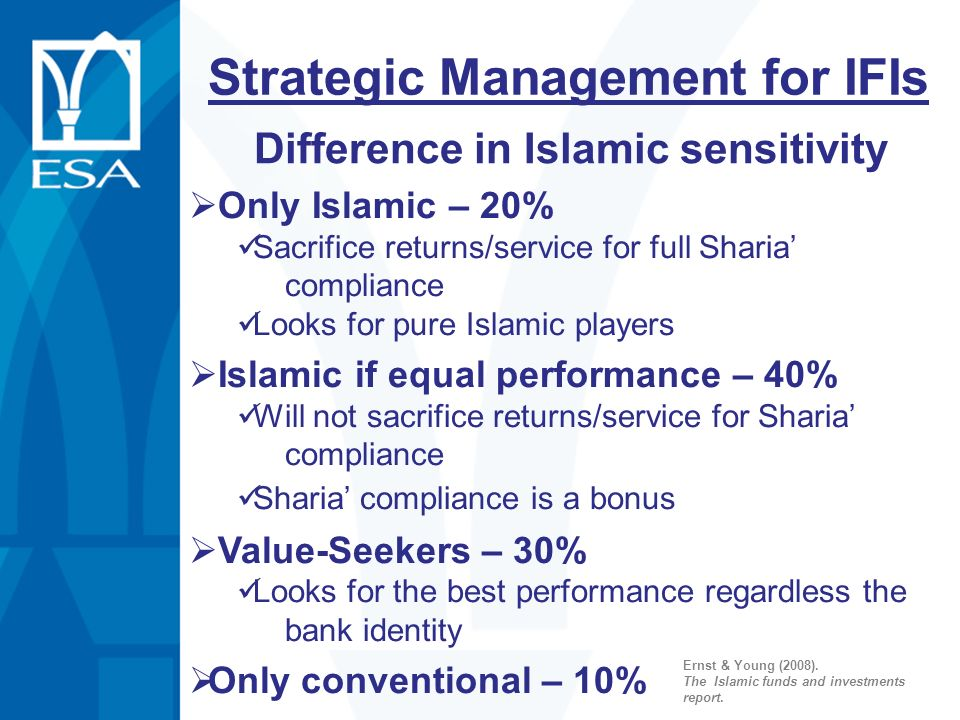 Only Islamic – 20% Sacrifice returns/service for full Sharia compliance Looks for pure Islamic players Islamic if equal performance – 40% Will not sac