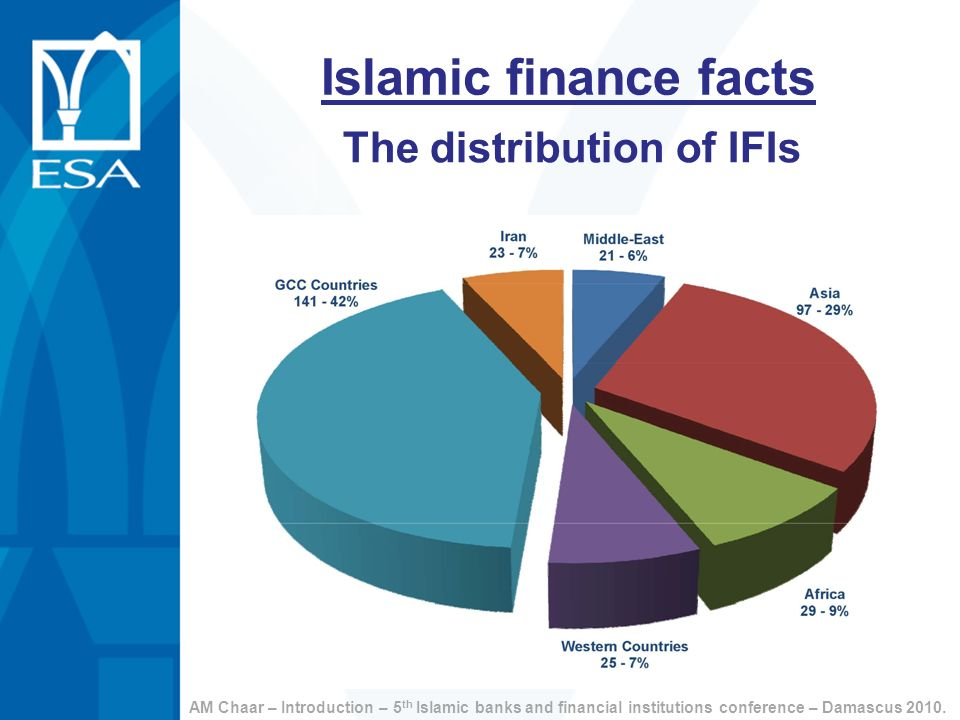 Islamic finance facts The distribution of IFIs AM Chaar – Introduction – 5 th Islamic banks and financial institutions conference – Damascus 2010.