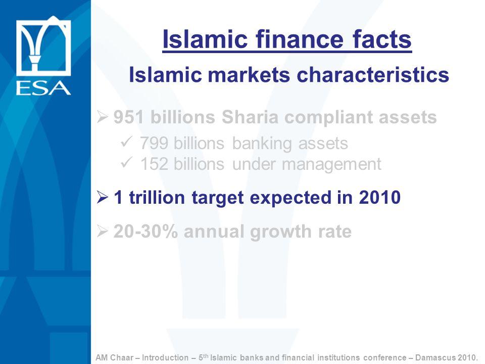 Islamic finance facts Islamic markets characteristics 951 billions Sharia compliant assets 799 billions banking assets 152 billions under management 1
