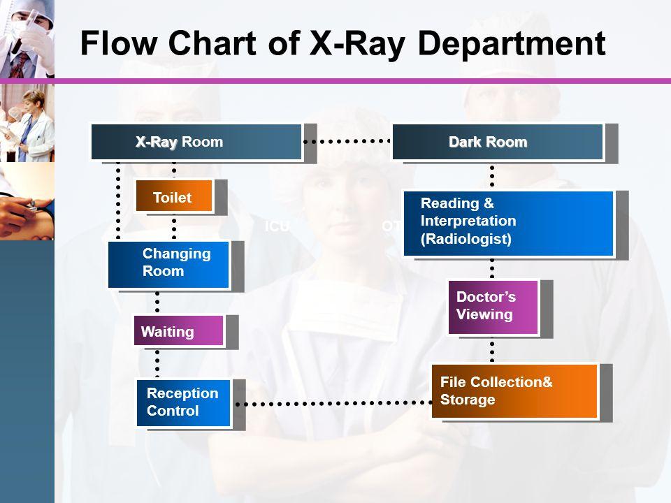 Flow Chart of X-Ray Department ICU X-Ray X-Ray Room OT Waiting Toilet Changing Room Reception Control Dark Room Reading & Interpretation (Radiologist)