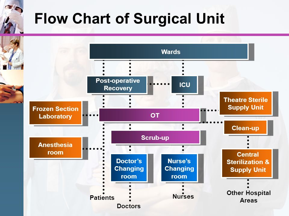 Flow Chart of Surgical Unit Post-operative Recovery Wards ICU OT Theatre Sterile Supply Unit Frozen Section Laboratory Doctors Changing room Clean-up
