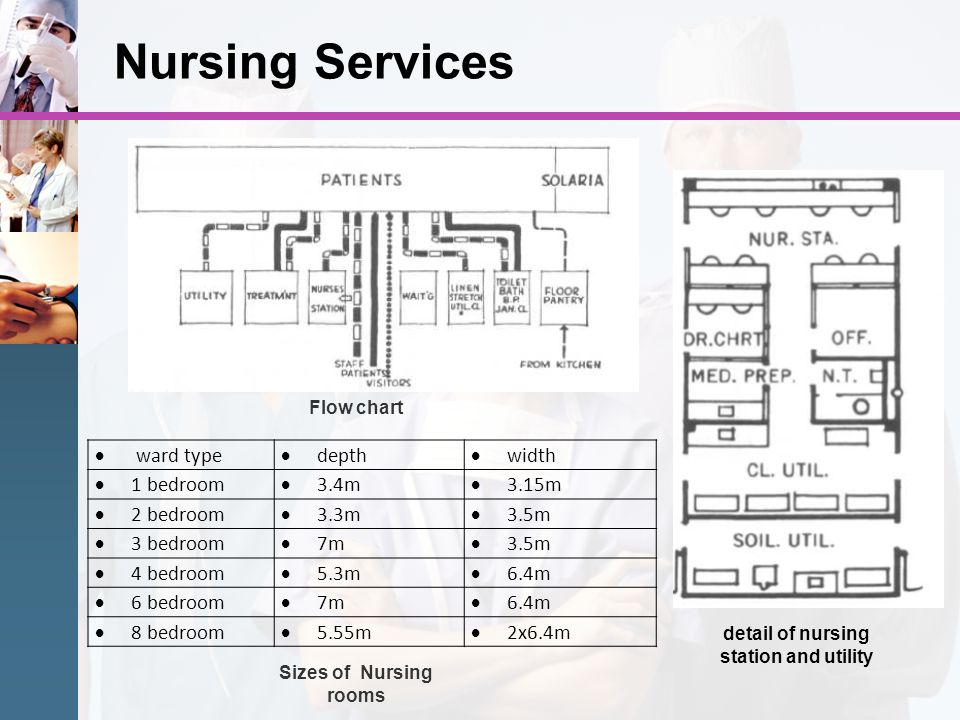 Nursing Services Flow chart detail of nursing station and utility ward type depth width 1 bedroom 3.4m 3.15m 2 bedroom 3.3m 3.5m 3 bedroom 7m 3.5m 4 b