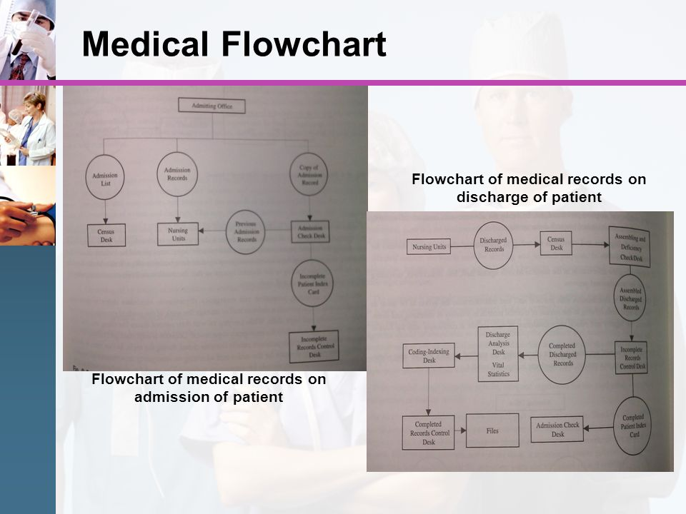 Medical Flowchart Flowchart of medical records on discharge of patient Flowchart of medical records on admission of patient