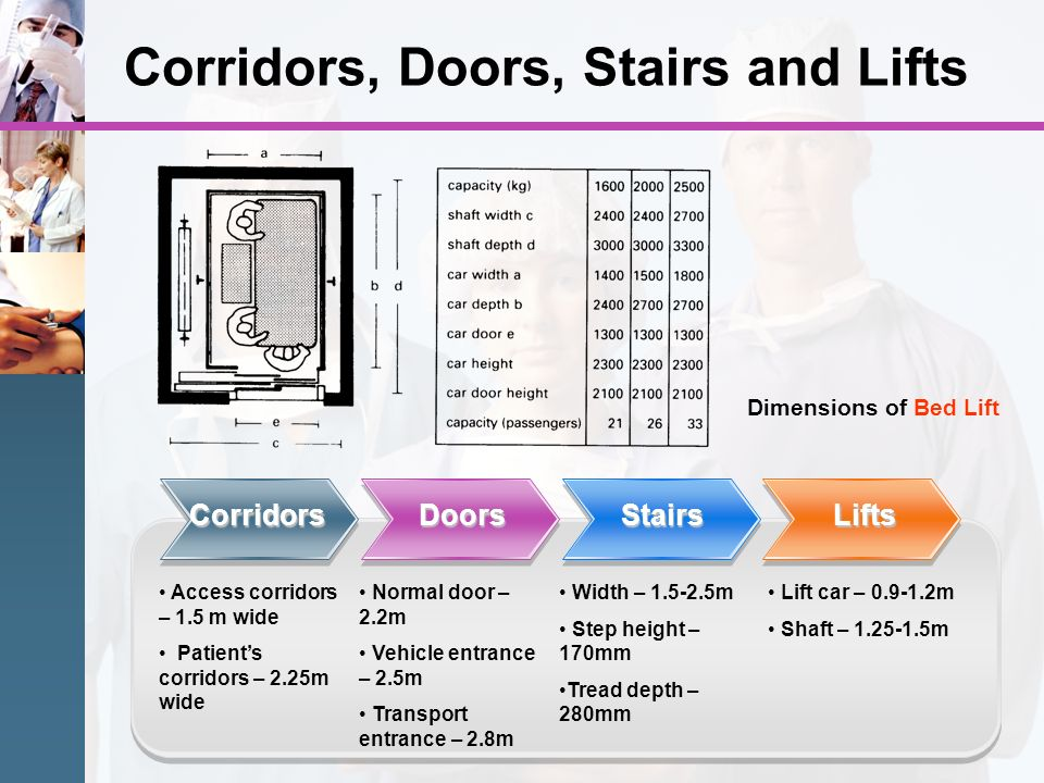 Corridors, Doors, Stairs and Lifts Corridors Normal door – 2.2m Vehicle entrance – 2.5m Transport entrance – 2.8m Lift car – 0.9-1.2m Shaft – 1.25-1.5