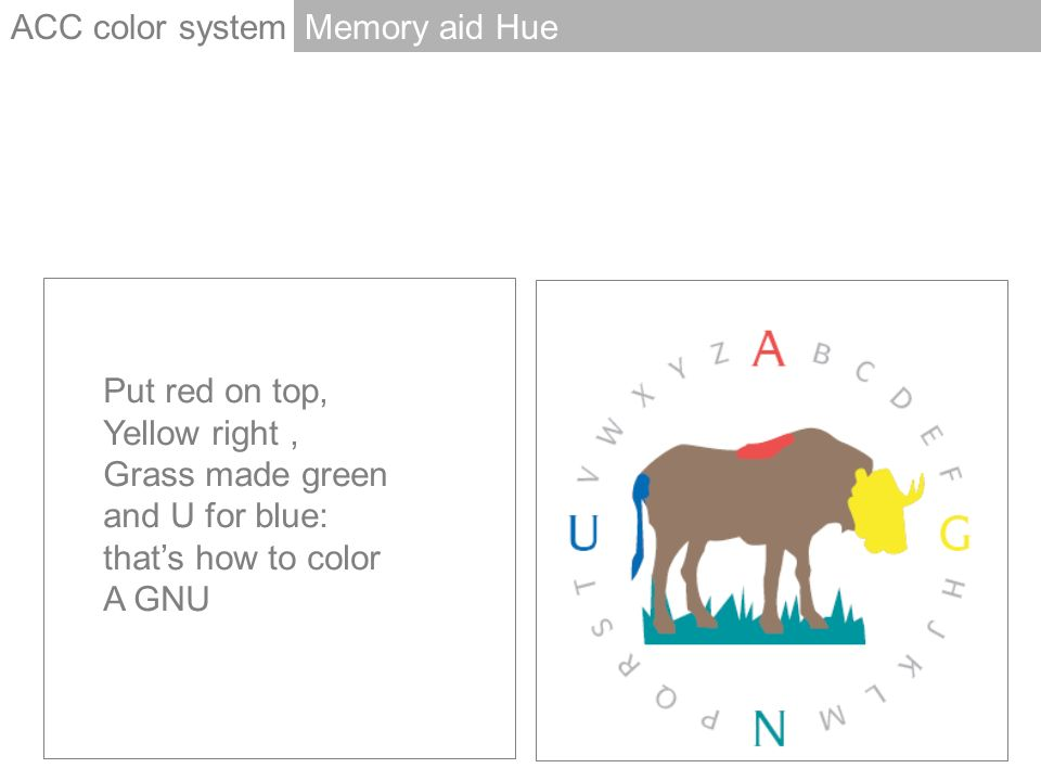 Memory aid Hue Put red on top, Yellow right, Grass made green and U for blue: thats how to color A GNU