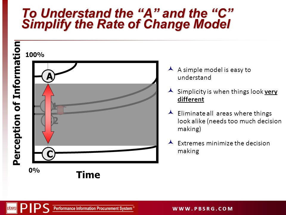 W W W. P B S R G. C O M To Understand the A and the C Simplify the Rate of Change Model A simple model is easy to understand Simplicity is when things