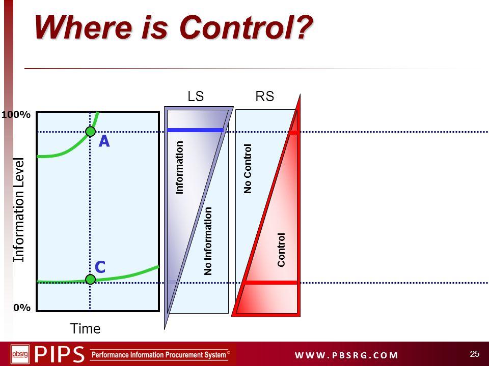 W W W. P B S R G. C O M 25 Time Information Level 0% 100% A C Where is Control? No Information Information LSRS No Control Control