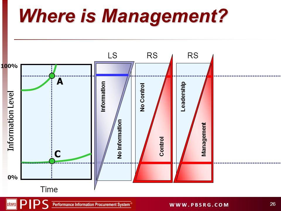 W W W. P B S R G. C O M 26 Time Information Level 0% 100% A C Where is Management? No Information Information No Control Control LSRS Leadership Manag