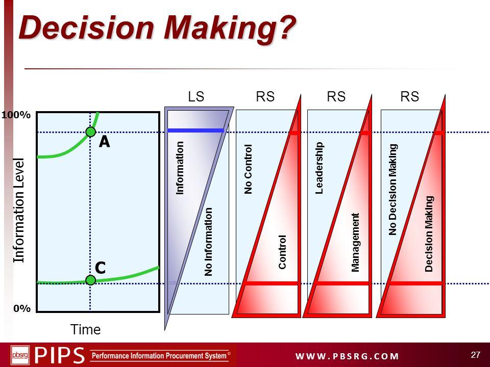 W W W. P B S R G. C O M 27 Time Information Level 0% 100% A C Decision Making? No Information Information No Control Control LSRS Leadership Managemen