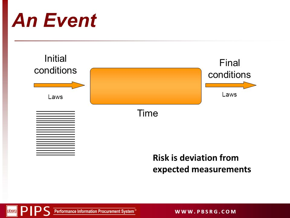 W W W. P B S R G. C O M Initial conditions Final conditions An Event Time Laws Risk is deviation from expected measurements