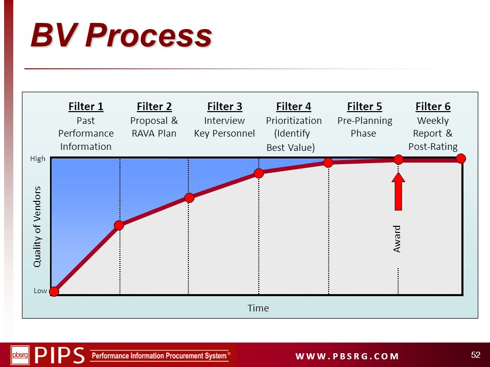 W W W. P B S R G. C O M 52 Filter 1 Past Performance Information Filter 2 Proposal & RAVA Plan Filter 4 Prioritization (Identify Best Value) Filter 5