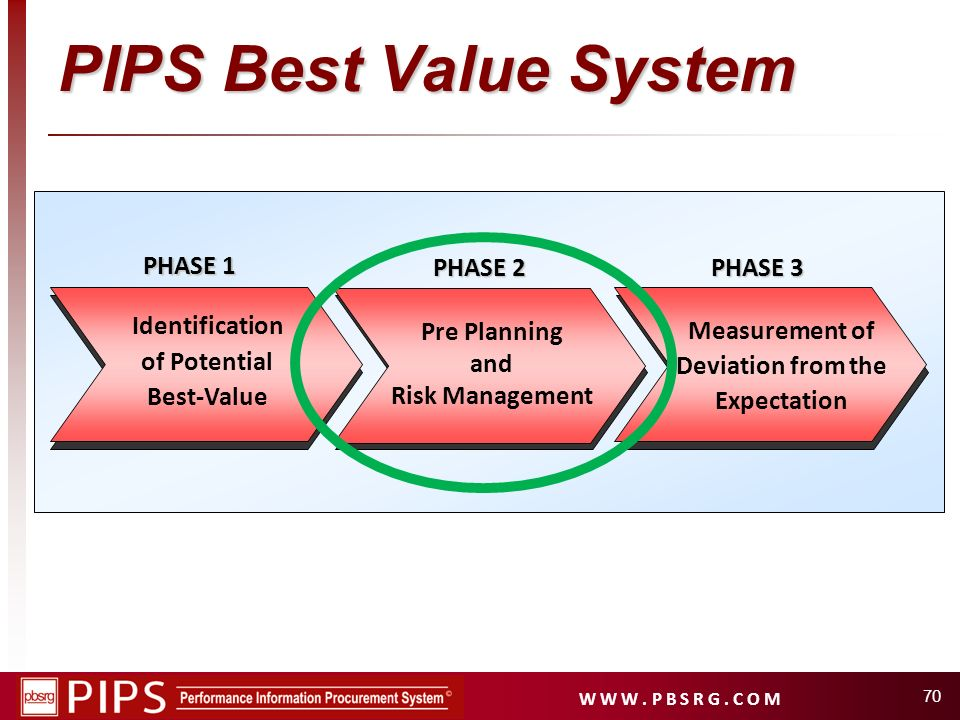 W W W. P B S R G. C O M 70 PIPS Best Value System Identification of Potential Best-Value Pre Planning and Risk Management Measurement of Deviation fro
