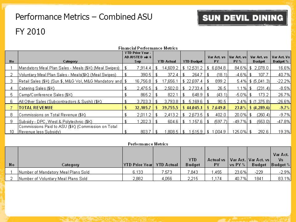 W W W. P B S R G. C O M Performance Metrics – Combined ASU FY 2010