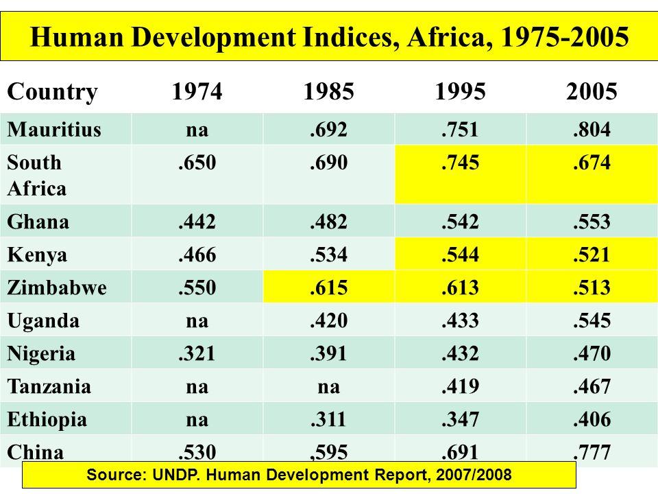 Human Development Indices, Africa, 1975-2005 Country1974198519952005 Mauritiusna.692.751.804 South Africa.650.690.745.674 Ghana.442.482.542.553 Kenya.