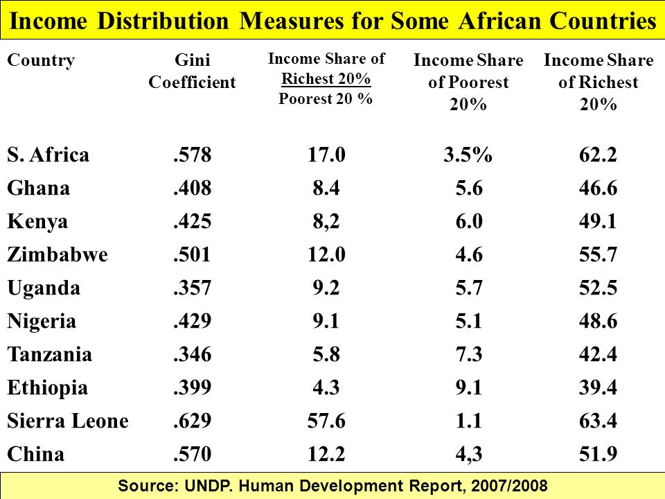 Income Distribution Measures for Some African Countries CountryGini Coefficient Income Share of Richest 20% Poorest 20 % Income Share of Poorest 20% I