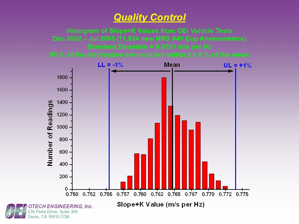 OTECH ENGINEERING, Inc. 630 Peña Drive, Suite 200 Davis, CA 95616-7726 Quality Control Histogram of Slope+K Values from OEI Vehicle Tests Dec 2002 – J