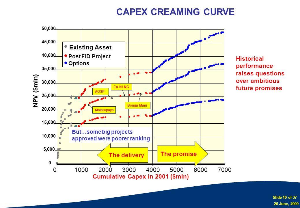 Slide 10 of 37 26 June, 2000 CAPEX CREAMING CURVE 0 5,000 10,000 15,000 20,000 25,000 30,000 35,000 40,000 45,000 50,000 01000200030004000500060007000