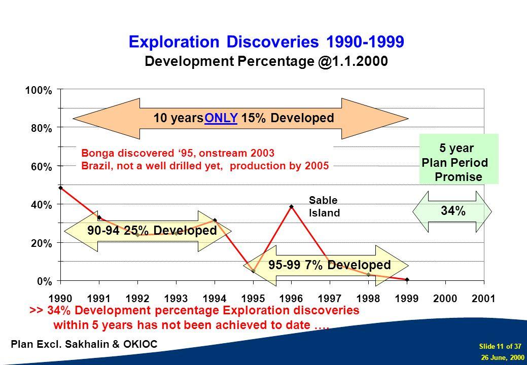 Slide 11 of 37 26 June, 2000 Exploration Discoveries 1990-1999 Development Percentage @1.1.2000 0% 20% 40% 60% 80% 100% 199019911992199319941995199619
