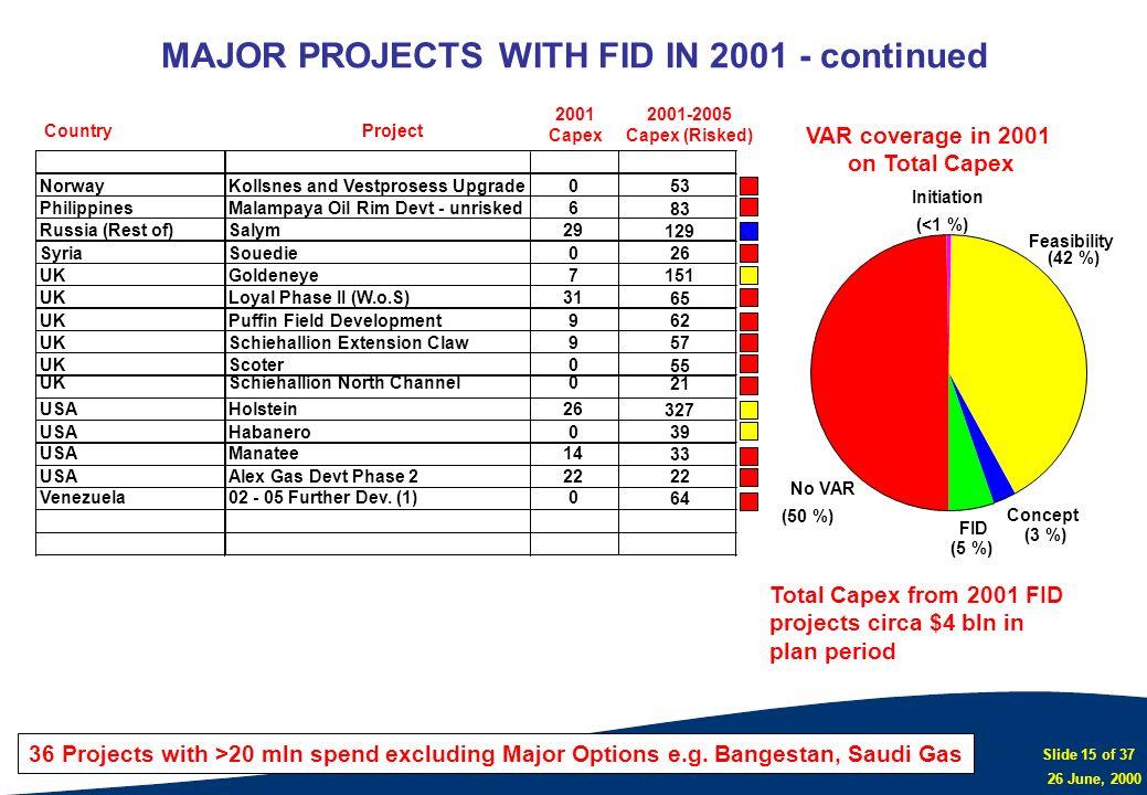 Slide 15 of 37 26 June, 2000 NorwayKollsnes and Vestprosess Upgrade0 PhilippinesMalampaya Oil Rim Devt - unrisked6 Russia (Rest of)Salym29 SyriaSouedi