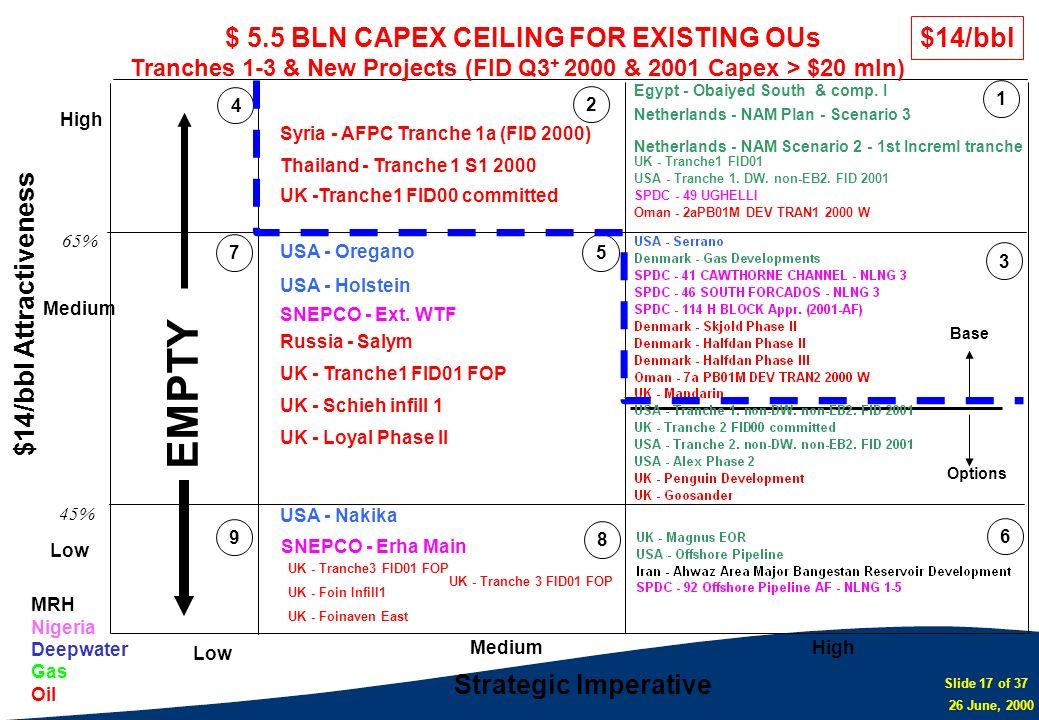 Slide 17 of 37 26 June, 2000 $14/bbl Attractiveness Strategic Imperative Low MediumHigh Medium Low 124376 8 95 $14/bbl 45% 65% MRH Nigeria Deepwater G