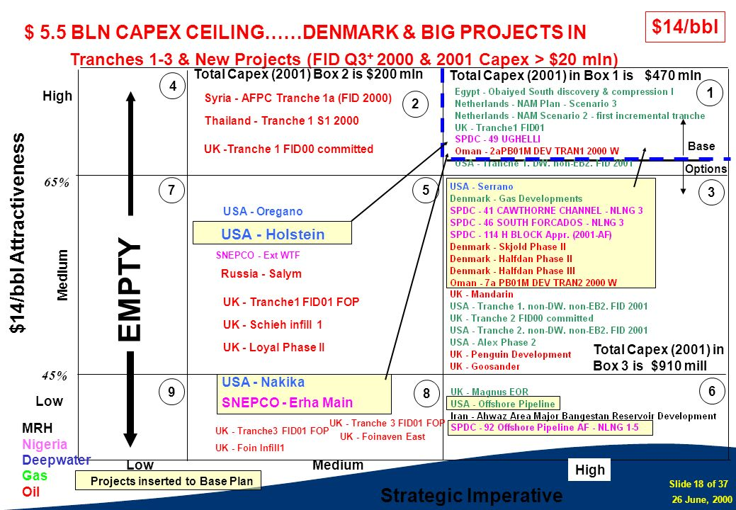 Slide 18 of 37 26 June, 2000 Tranches 1-3 & New Projects (FID Q3 + 2000 & 2001 Capex > $20 mln) $14/bbl Attractiveness Strategic Imperative LowMedium