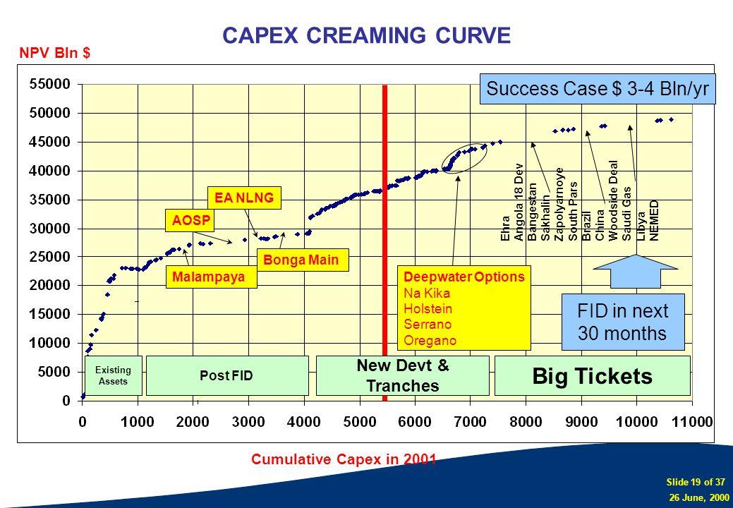 Slide 19 of 37 26 June, 2000 CAPEX CREAMING CURVE NPV Bln $ Cumulative Capex in 2001 AOSP EA NLNG MalampayaDeepwater Options Na Kika Holstein Serrano