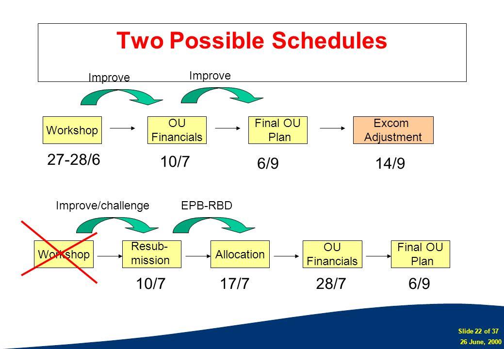Slide 22 of 37 26 June, 2000 Two Possible Schedules Workshop OU Financials Allocation Final OU Plan OU Financials Excom Adjustment Improve Resub- miss