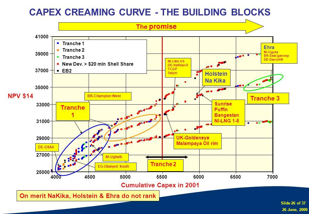 Slide 26 of 37 26 June, 2000 CAPEX CREAMING CURVE - THE BUILDING BLOCKS 25000 27000 29000 31000 33000 35000 37000 39000 41000 400045005000550060006500