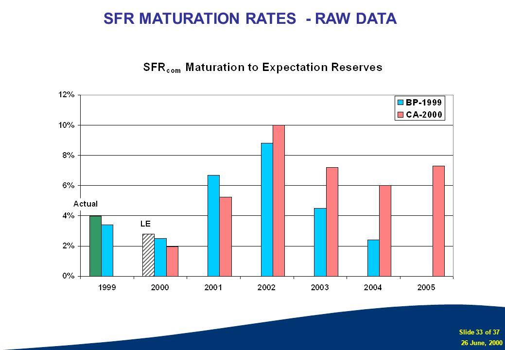 Slide 33 of 37 26 June, 2000 SFR MATURATION RATES - RAW DATA