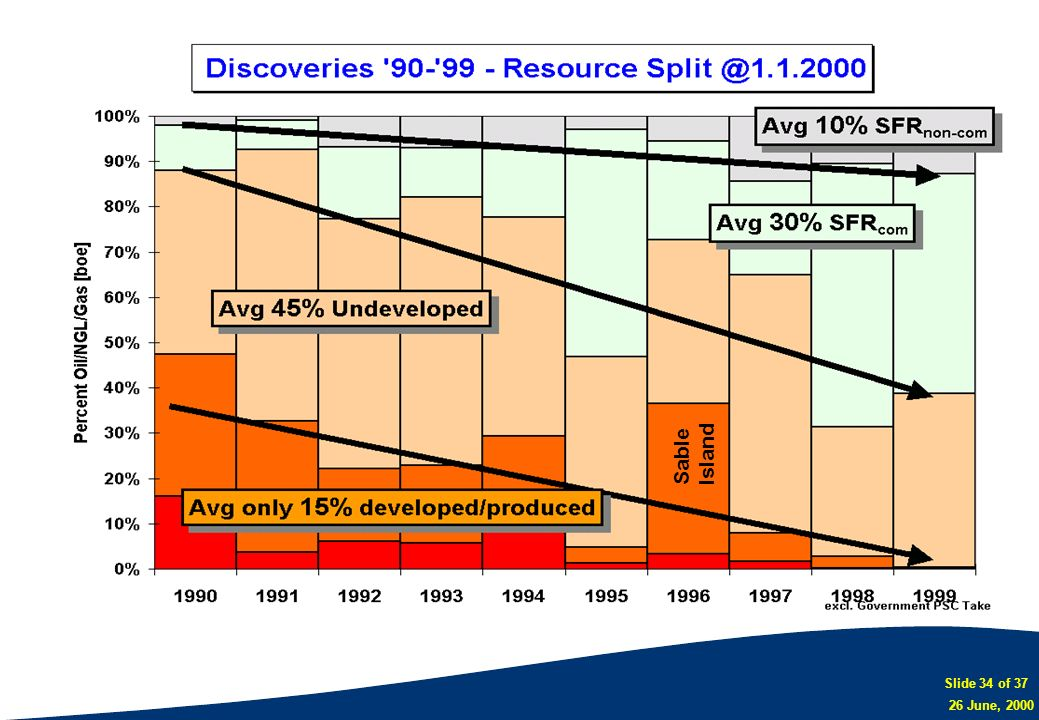 Slide 34 of 37 26 June, 2000 Sable Island