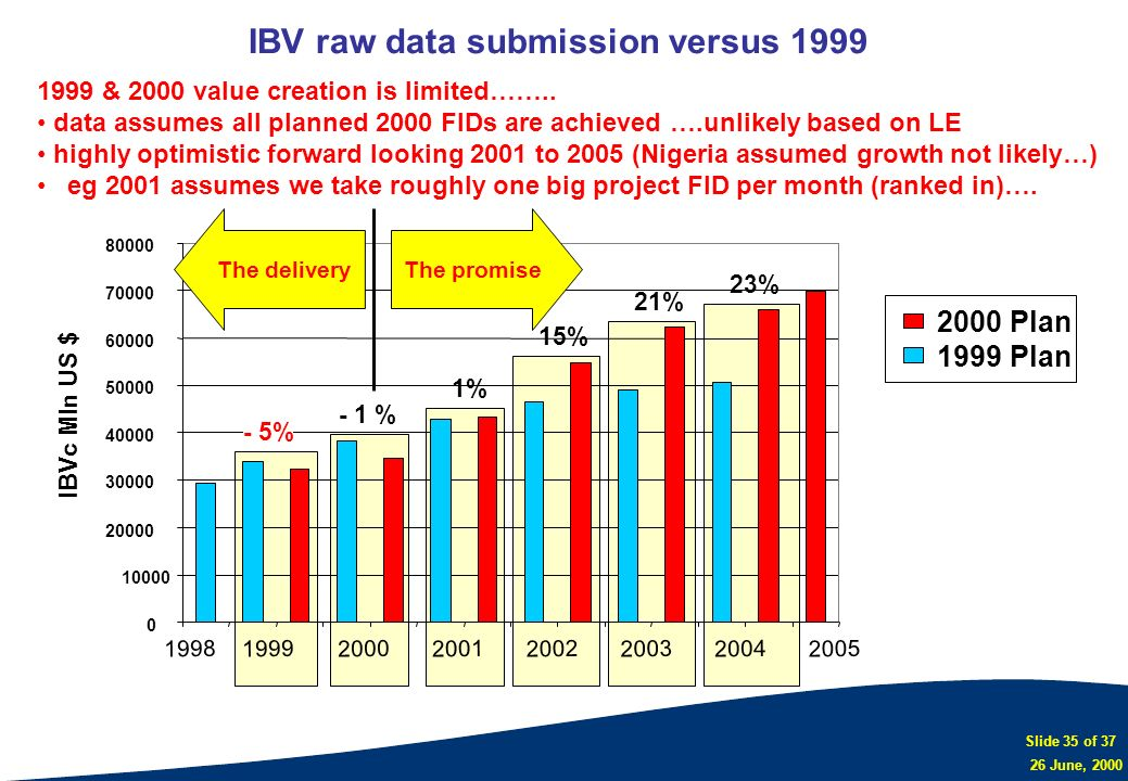 Slide 35 of 37 26 June, 2000 IBV raw data submission versus 1999 0 10000 20000 30000 40000 50000 60000 70000 80000 200020012002200320042005 IBVc Mln U