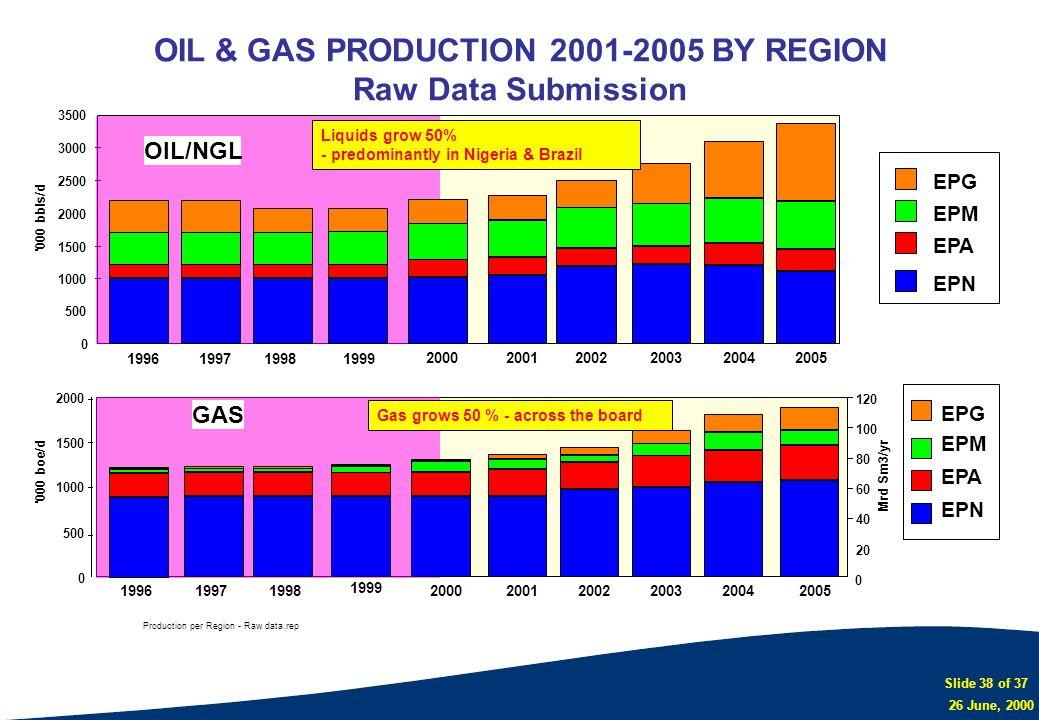 Slide 38 of 37 26 June, 2000 Production per Region - Raw data.rep 200120022003 2004 2005 0 500 1000 1500 2000 '000 boe/d '000 bbls/d 0 500 1000 1500 2