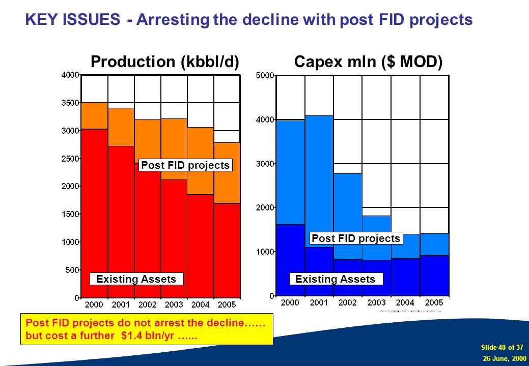 Slide 48 of 37 26 June, 2000 Production Forecast per Region and CA Cat - Raw data.rep KEY ISSUES - Arresting the decline with post FID projects Post F