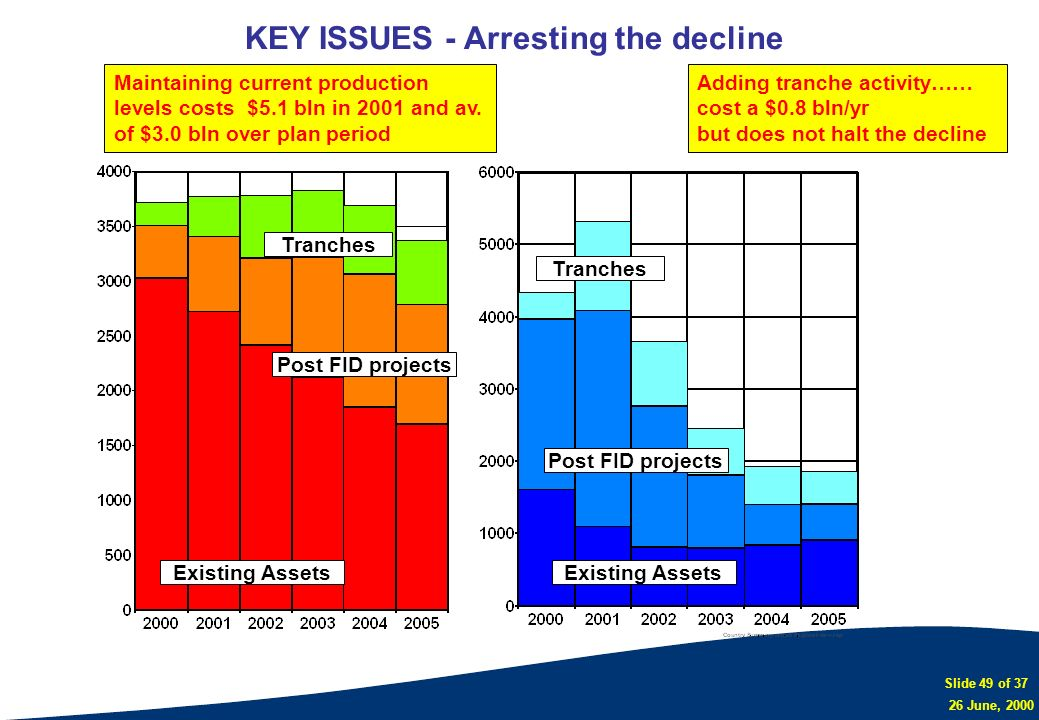 Slide 49 of 37 26 June, 2000 KEY ISSUES - Arresting the decline Adding tranche activity…… cost a $0.8 bln/yr but does not halt the decline Maintaining