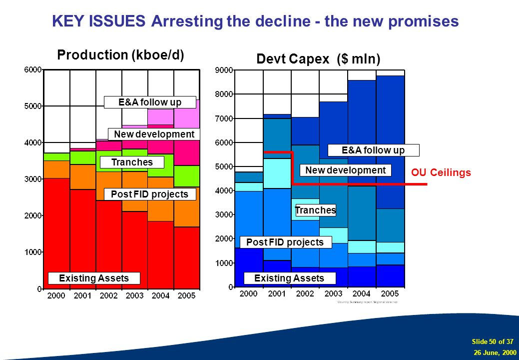 Slide 50 of 37 26 June, 2000 KEY ISSUES Arresting the decline - the new promises Existing Assets Post FID projects Tranches New development E&A follow