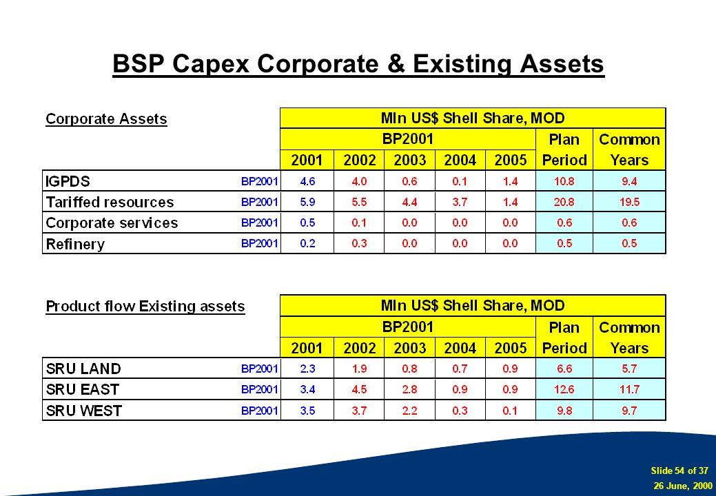 Slide 54 of 37 26 June, 2000 BSP Capex Corporate & Existing Assets