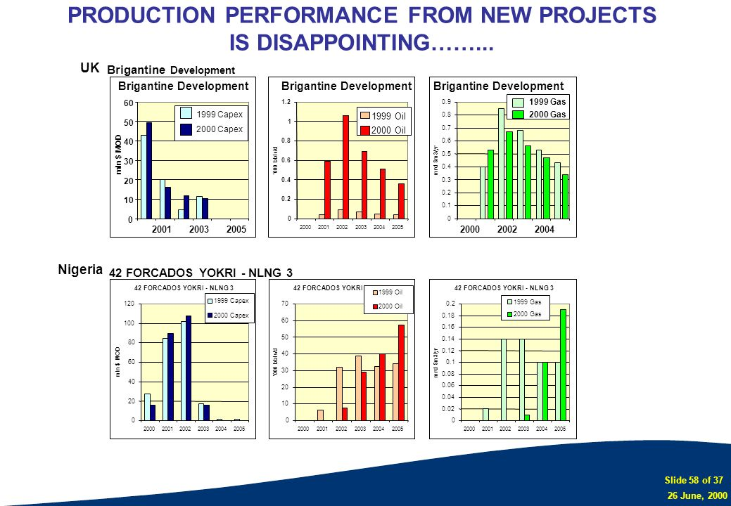 Slide 58 of 37 26 June, 2000 PRODUCTION PERFORMANCE FROM NEW PROJECTS IS DISAPPOINTING……... Brigantine Development 0 10 20 30 40 50 60 200120032005 ml