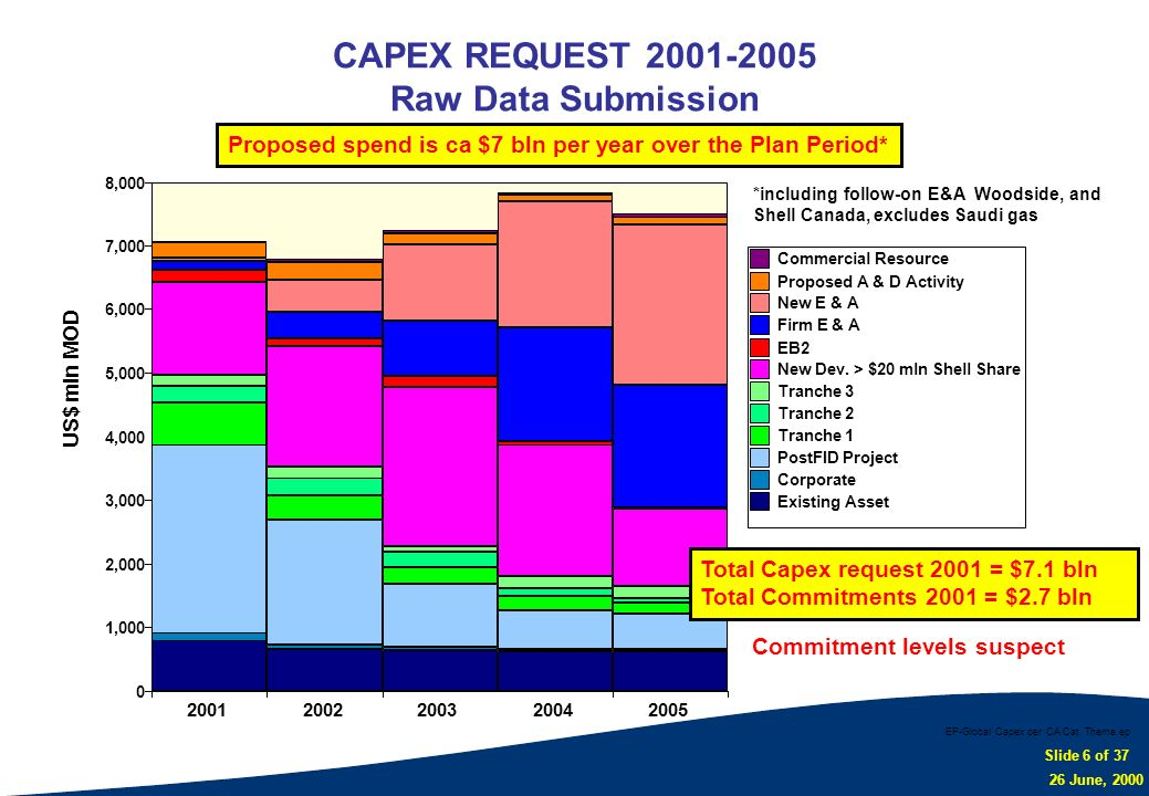 Slide 6 of 37 26 June, 2000 US$ mln MOD CAPEX REQUEST 2001-2005 Raw Data Submission EP-Global Capex per CA Cat, Theme.ep 0 1,000 2,000 3,000 4,000 5,0