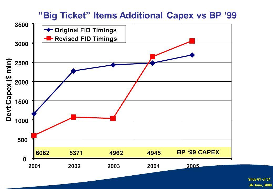 Slide 61 of 37 26 June, 2000 Big Ticket Items Additional Capex vs BP 99 Devt Capex ($ mln) Original FID Timings Revised FID Timings 0 500 1000 1500 20