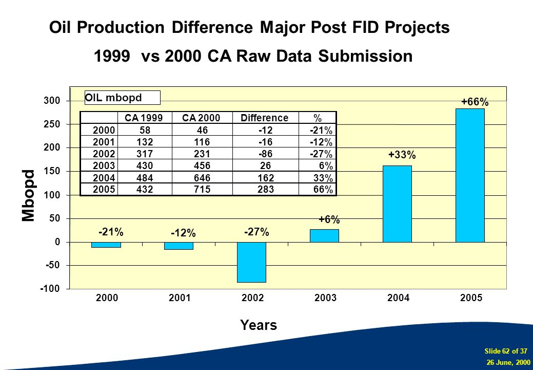 Slide 62 of 37 26 June, 2000 Oil Production Difference Major Post FID Projects 1999 vs 2000 CA Raw Data Submission -21% -12% -27% +33% +66% +6% -100 -