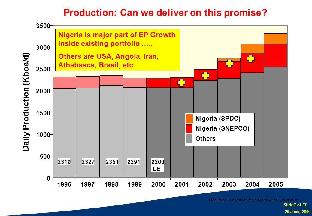 Slide 7 of 37 26 June, 2000 Production Forecast per Region and CA Cat - Raw data.rep 0 500 1000 1500 2000 2500 3000 3500 19961997199819992000200120022