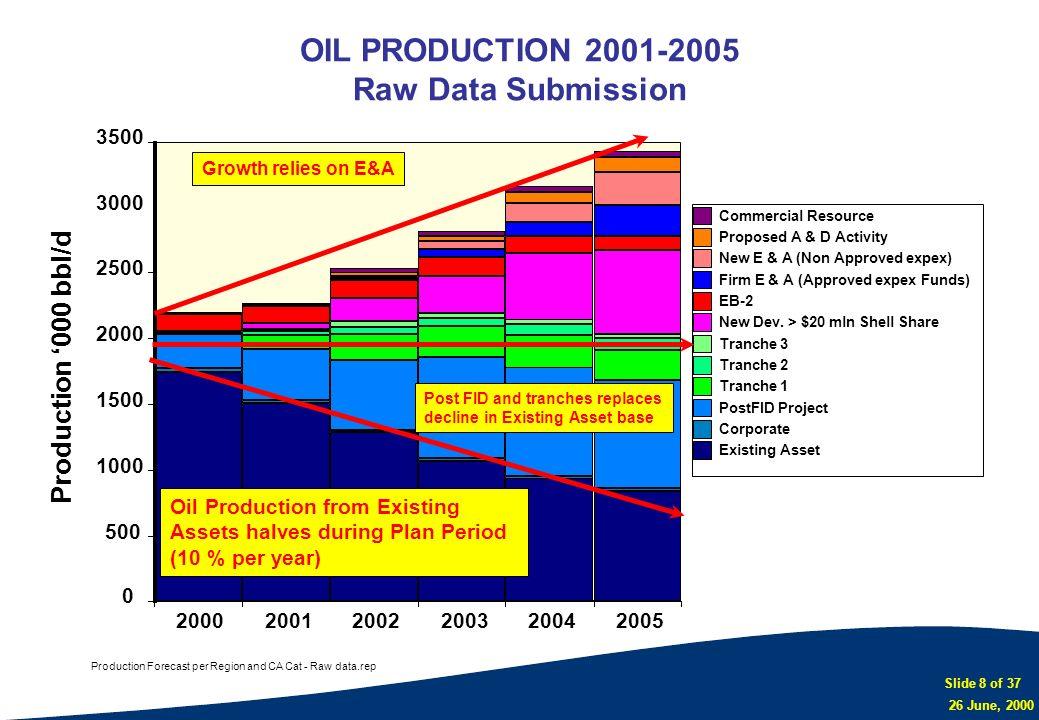 Slide 8 of 37 26 June, 2000 Production Forecast per Region and CA Cat - Raw data.rep 0 500 1000 1500 2000 2500 3000 3500 200020012002200320042005 Comm