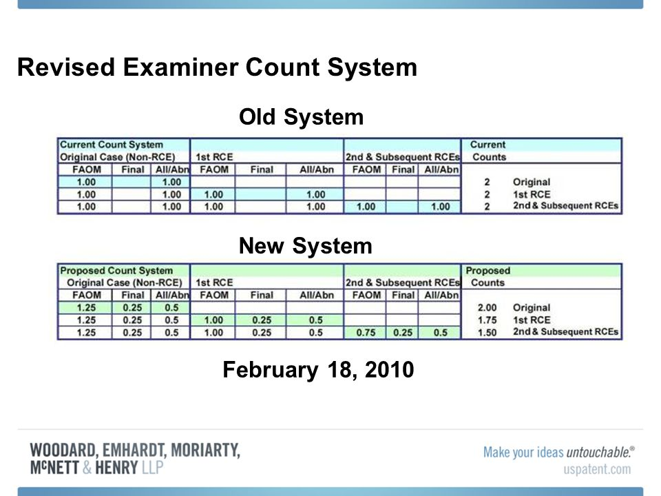 Revised Examiner Count System Old System New System February 18, 2010